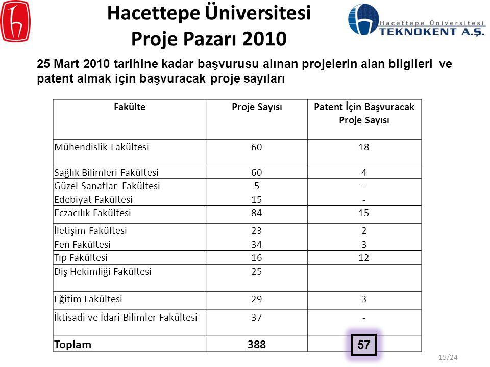 Hacettepe Üniversitesi Proje Pazarı 2010