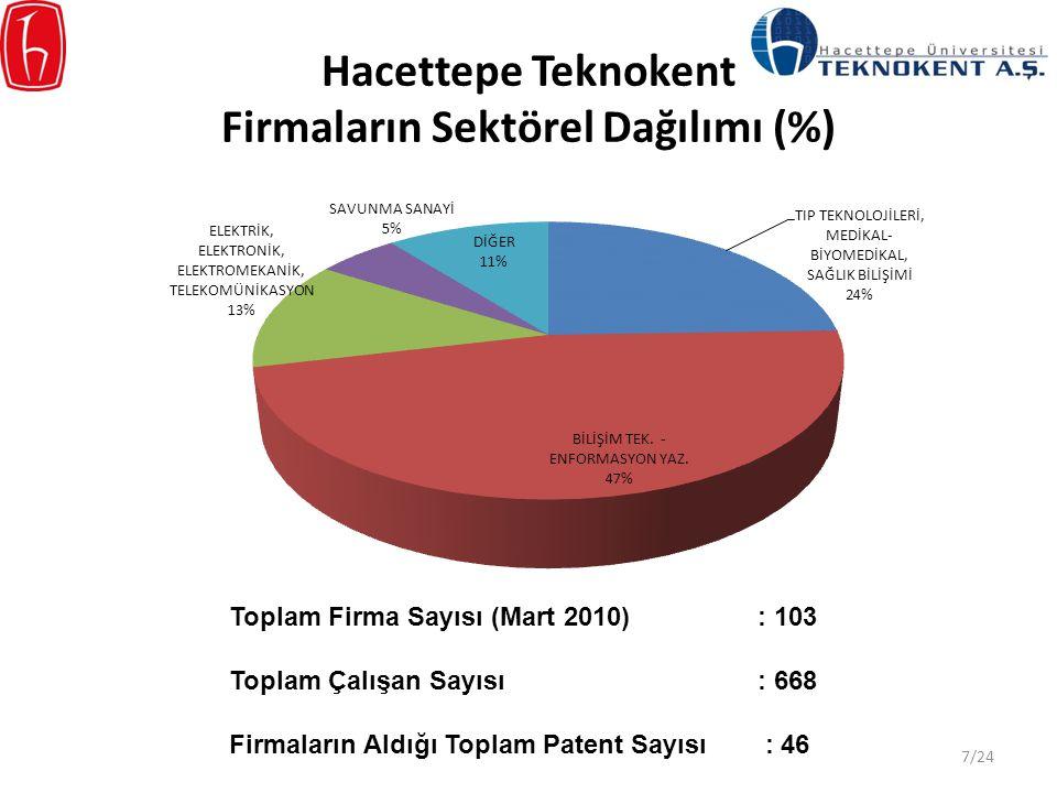 Hacettepe Teknokent Firmaların Sektörel Dağılımı (%)
