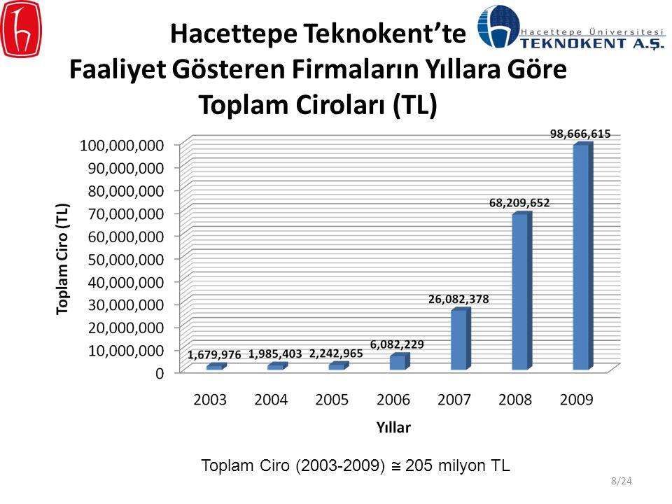 Hacettepe Teknokent'te Faaliyet Gösteren Firmaların Yıllara Göre Toplam Ciroları (TL)