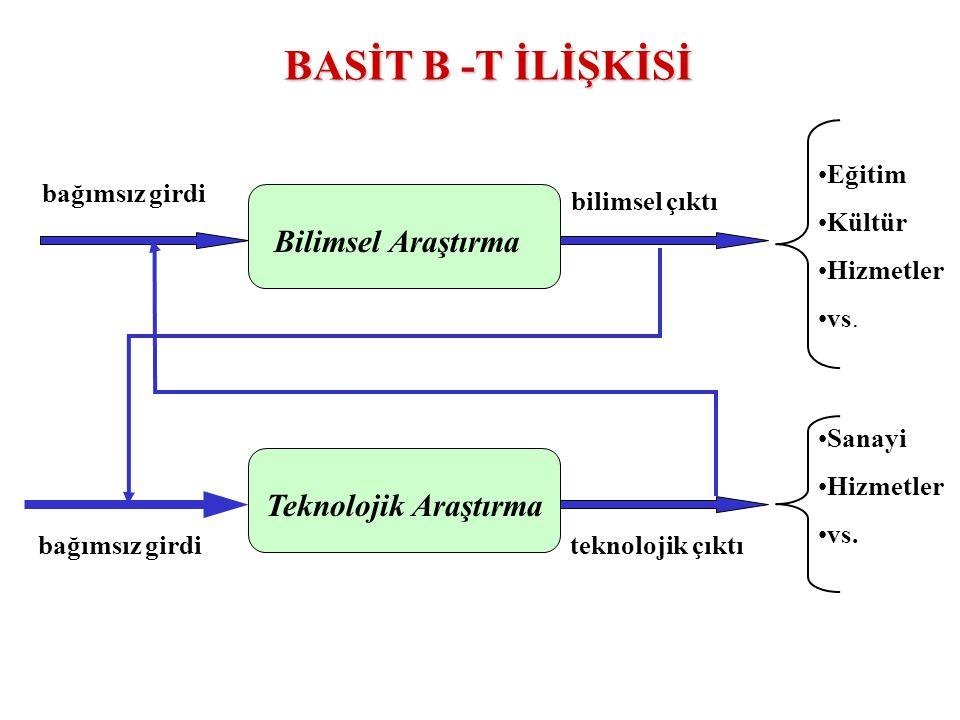 BASİT B -T İLİŞKİSİ Bilimsel Araştırma Teknolojik Araştırma Eğitim
