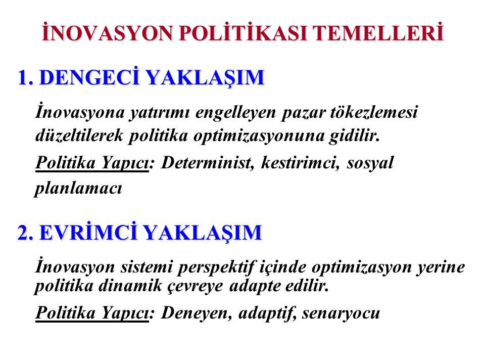İNOVASYON POLİTİKASI TEMELLERİ