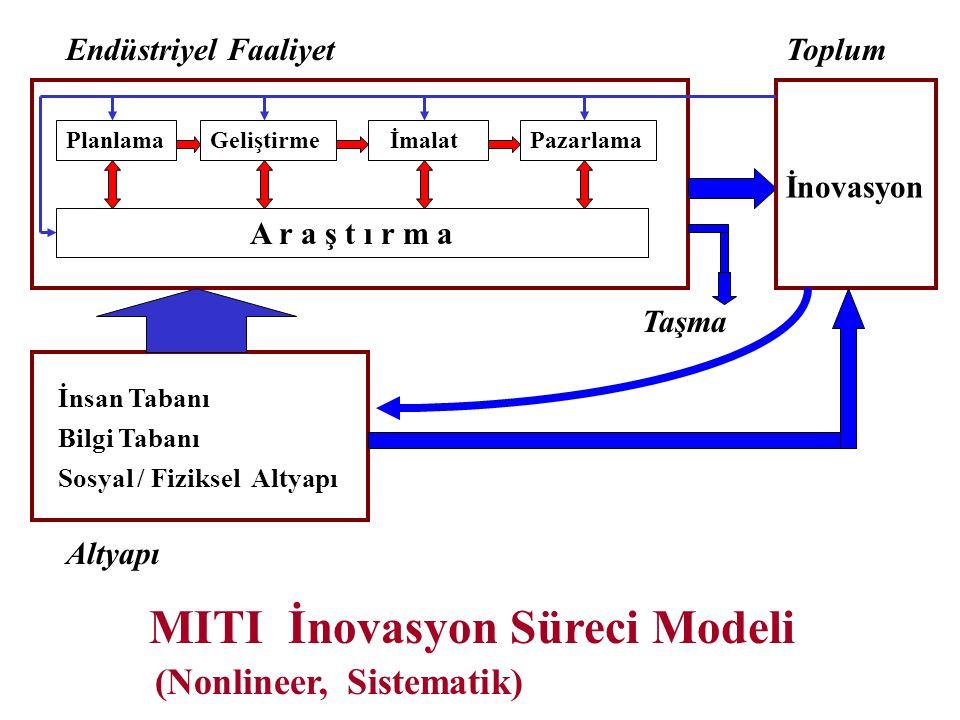 MITI İnovasyon Süreci Modeli