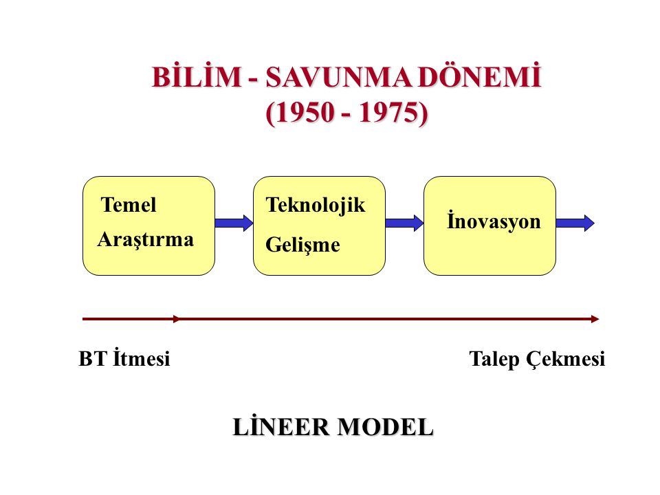 BİLİM - SAVUNMA DÖNEMİ (1950 - 1975)