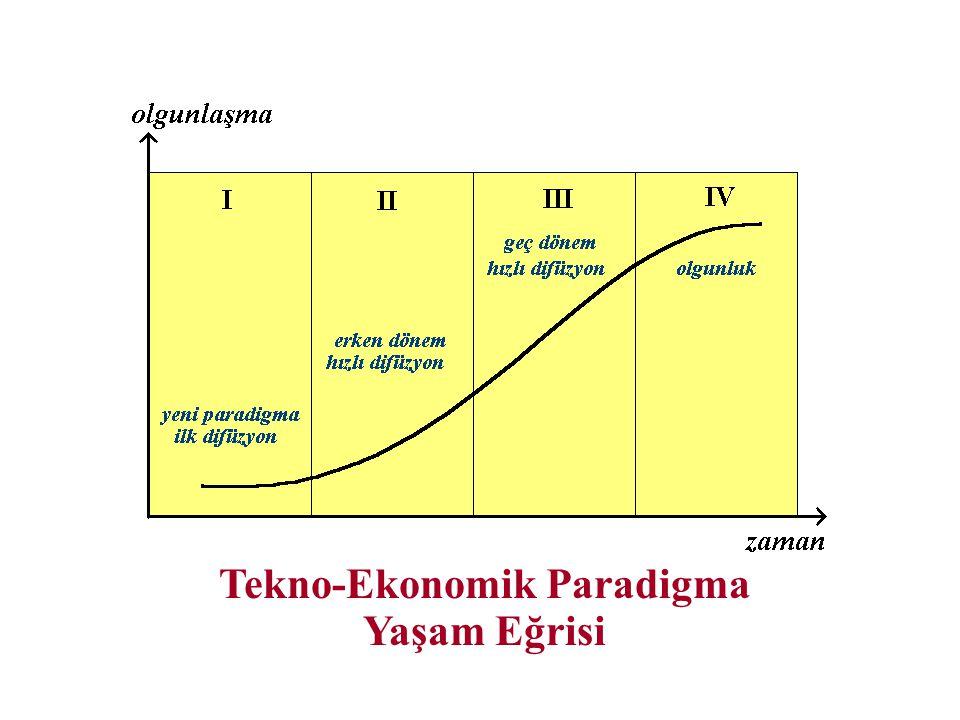 Tekno-Ekonomik Paradigma