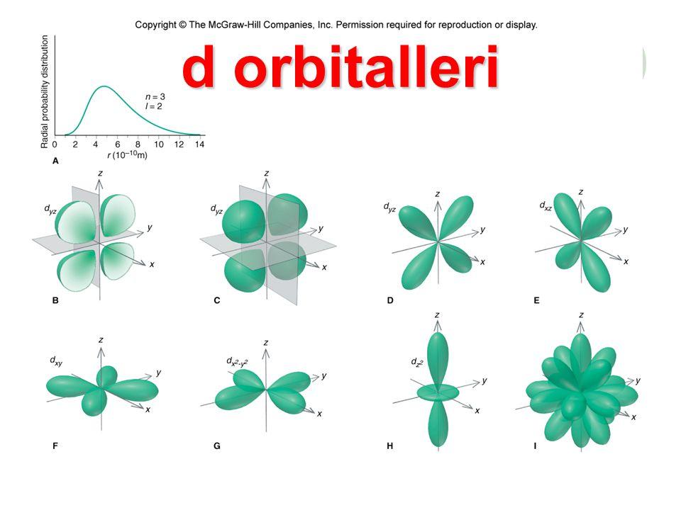 d orbitalleri