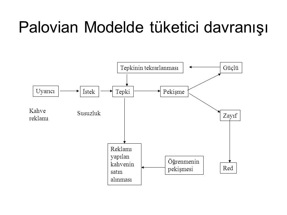 Palovian Modelde tüketici davranışı