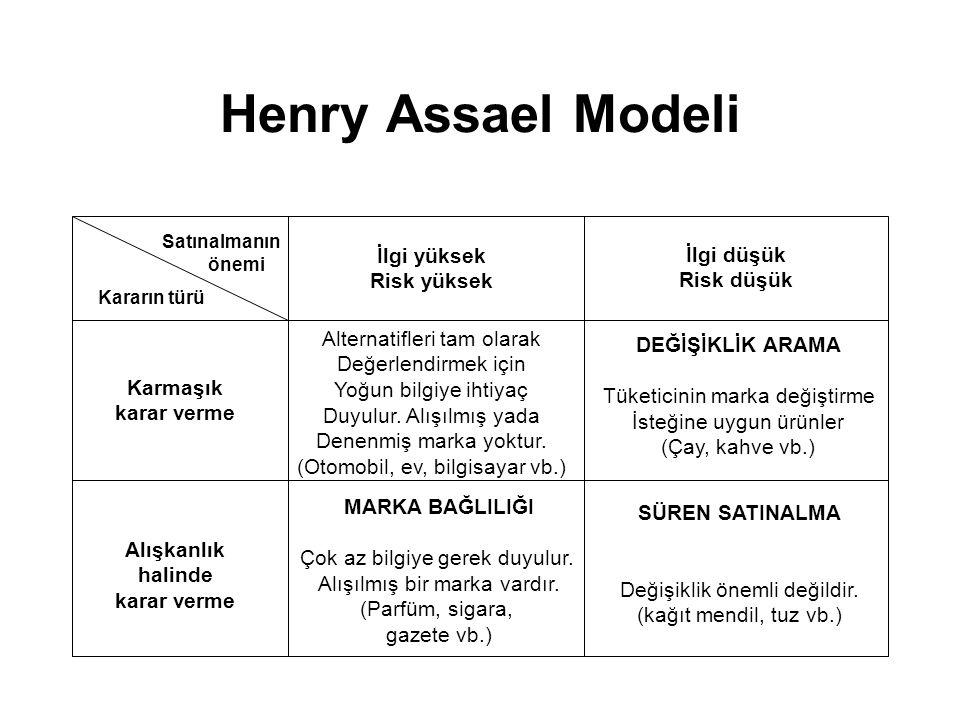 Henry Assael Modeli İlgi yüksek İlgi düşük Risk yüksek Risk düşük