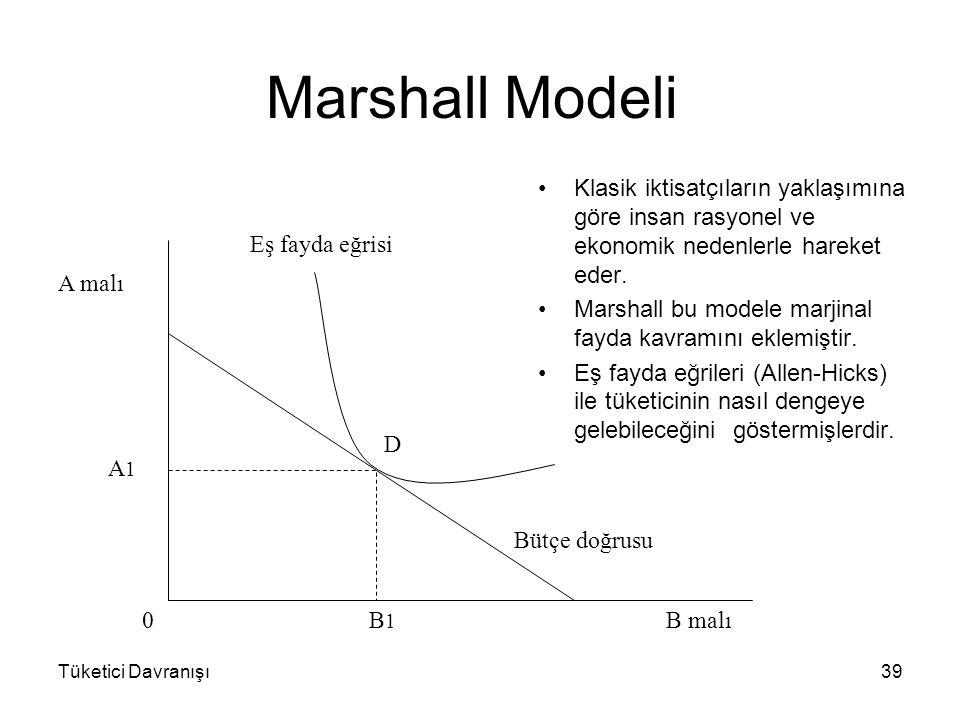 Marshall Modeli Klasik iktisatçıların yaklaşımına göre insan rasyonel ve ekonomik nedenlerle hareket eder.