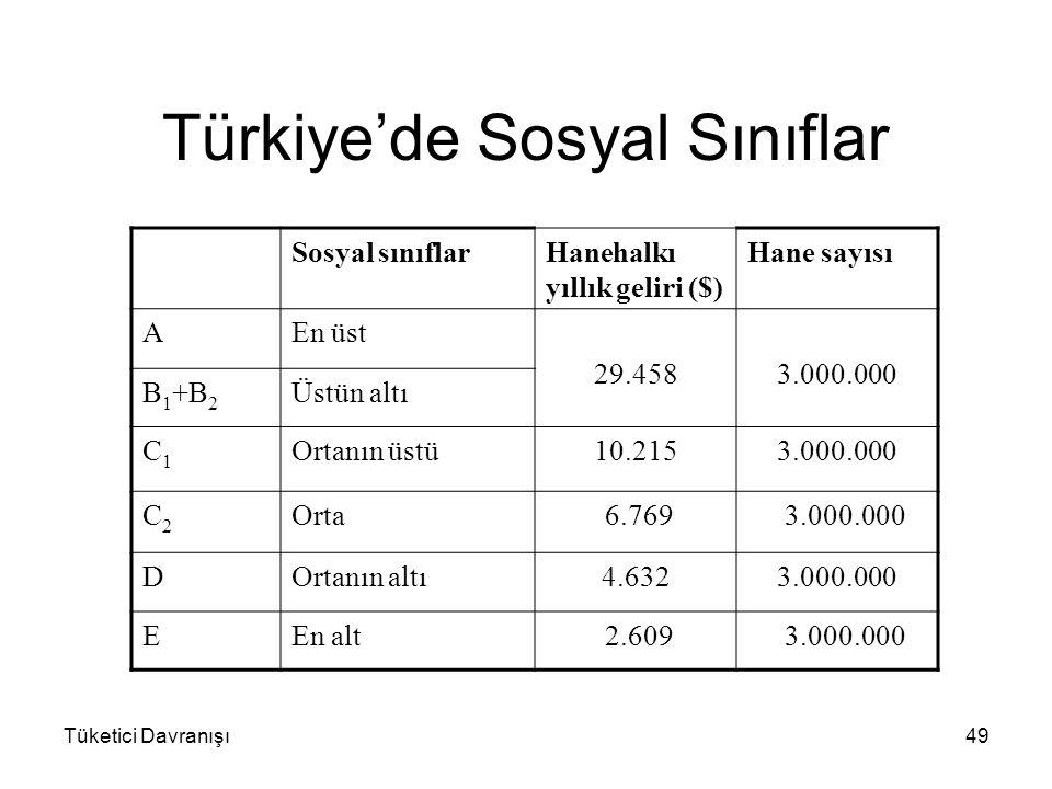 Türkiye'de Sosyal Sınıflar