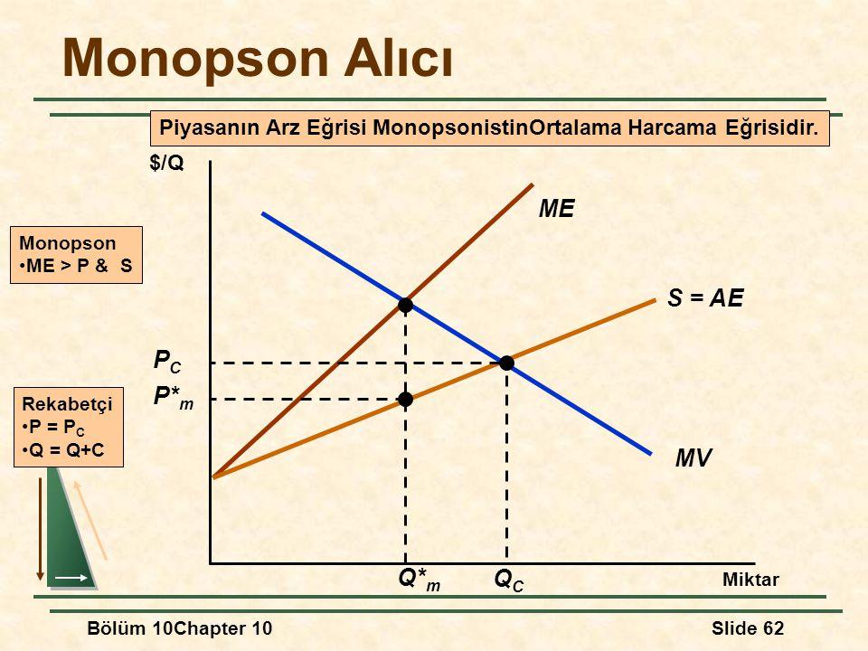 Piyasanın Arz Eğrisi MonopsonistinOrtalama Harcama Eğrisidir.