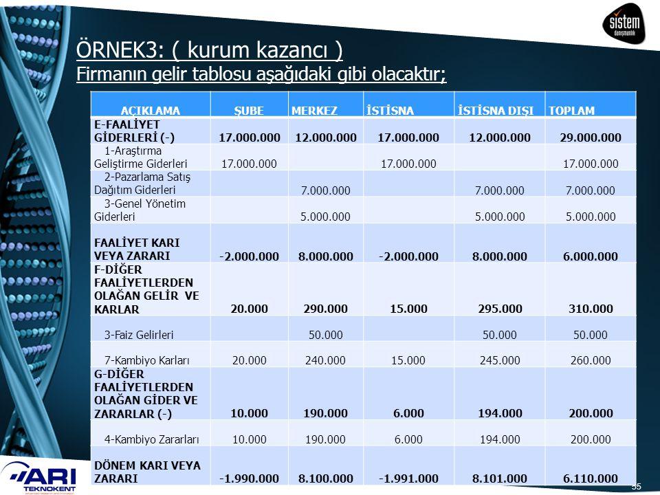 ÖRNEK3: ( kurum kazancı ) Firmanın gelir tablosu aşağıdaki gibi olacaktır;