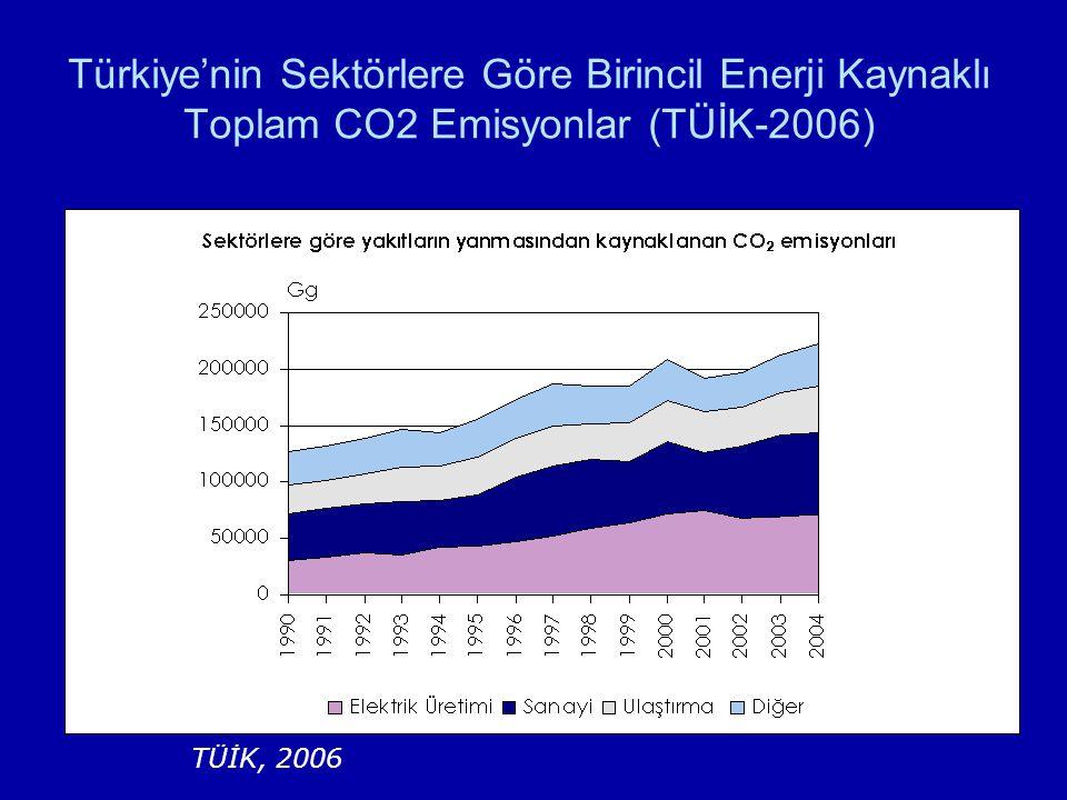 Türkiye'nin Sektörlere Göre Birincil Enerji Kaynaklı Toplam CO2 Emisyonlar (TÜİK-2006)