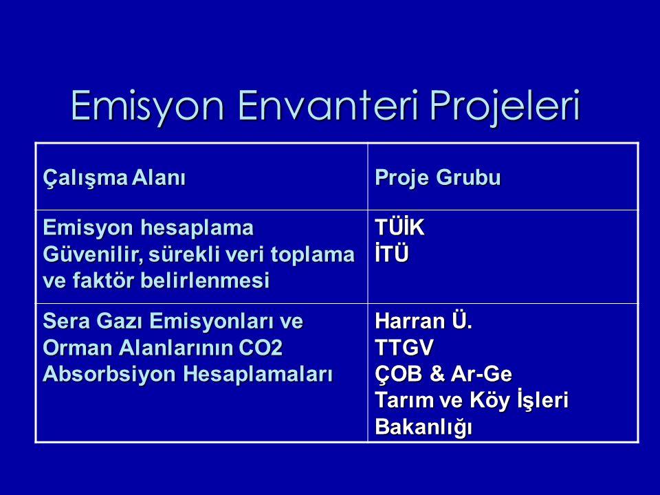 Emisyon Envanteri Projeleri