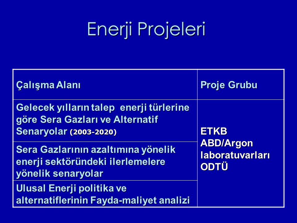 Enerji Projeleri Çalışma Alanı Proje Grubu