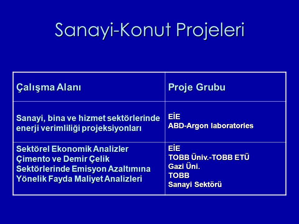 Sanayi-Konut Projeleri