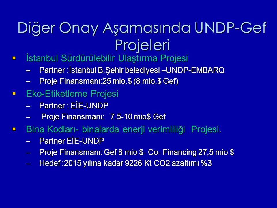 Diğer Onay Aşamasında UNDP-Gef Projeleri