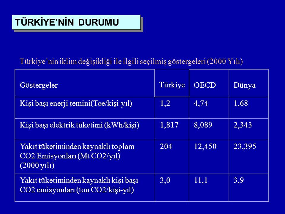 TÜRKİYE'NİN DURUMU Türkiye'nin iklim değişikliği ile ilgili seçilmiş göstergeleri (2000 Yılı) Göstergeler.