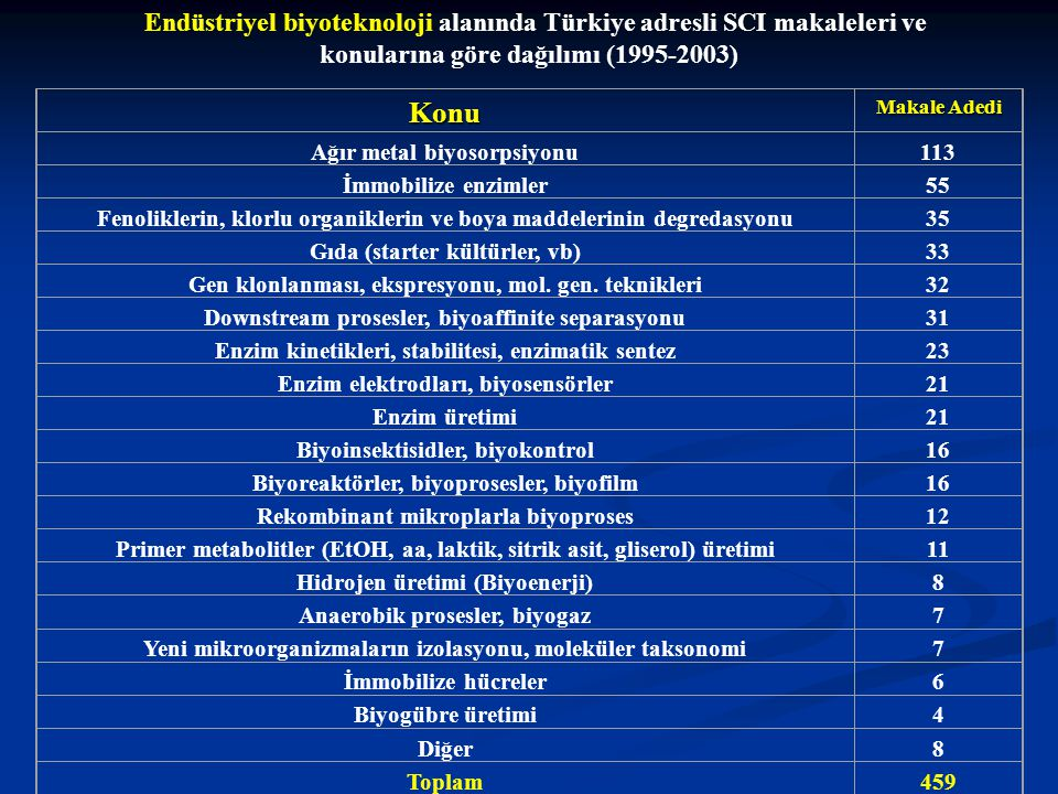 Endüstriyel biyoteknoloji alanında Türkiye adresli SCI makaleleri ve konularına göre dağılımı (1995-2003)