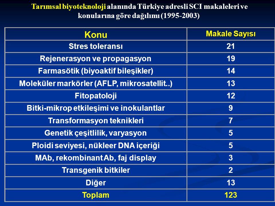 Tarımsal biyoteknoloji alanında Türkiye adresli SCI makaleleri ve konularına göre dağılımı (1995-2003)