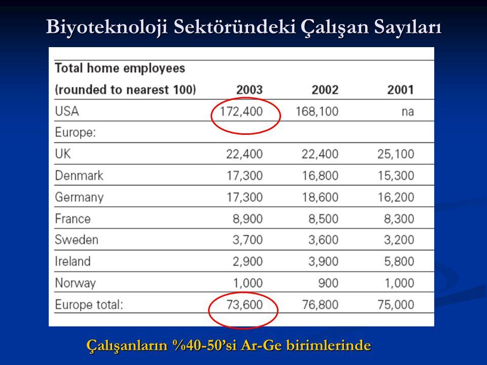 Biyoteknoloji Sektöründeki Çalışan Sayıları