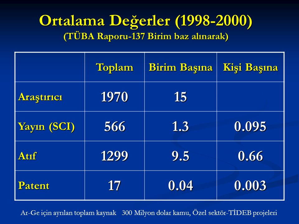 Ortalama Değerler (1998-2000) (TÜBA Raporu-137 Birim baz alınarak)