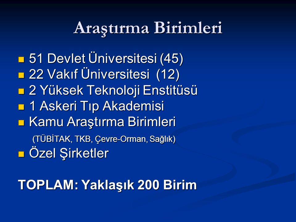 Araştırma Birimleri 51 Devlet Üniversitesi (45)