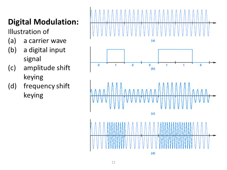 Digital Modulation: Illustration of a carrier wave