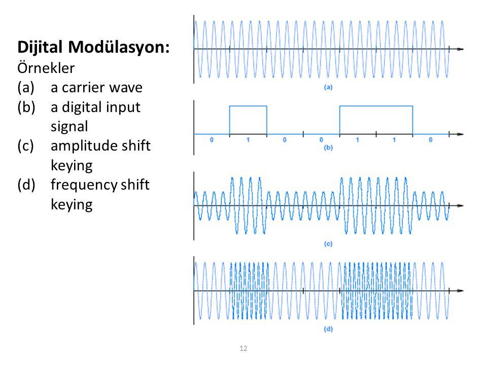 Dijital Modülasyon: Örnekler a carrier wave a digital input signal