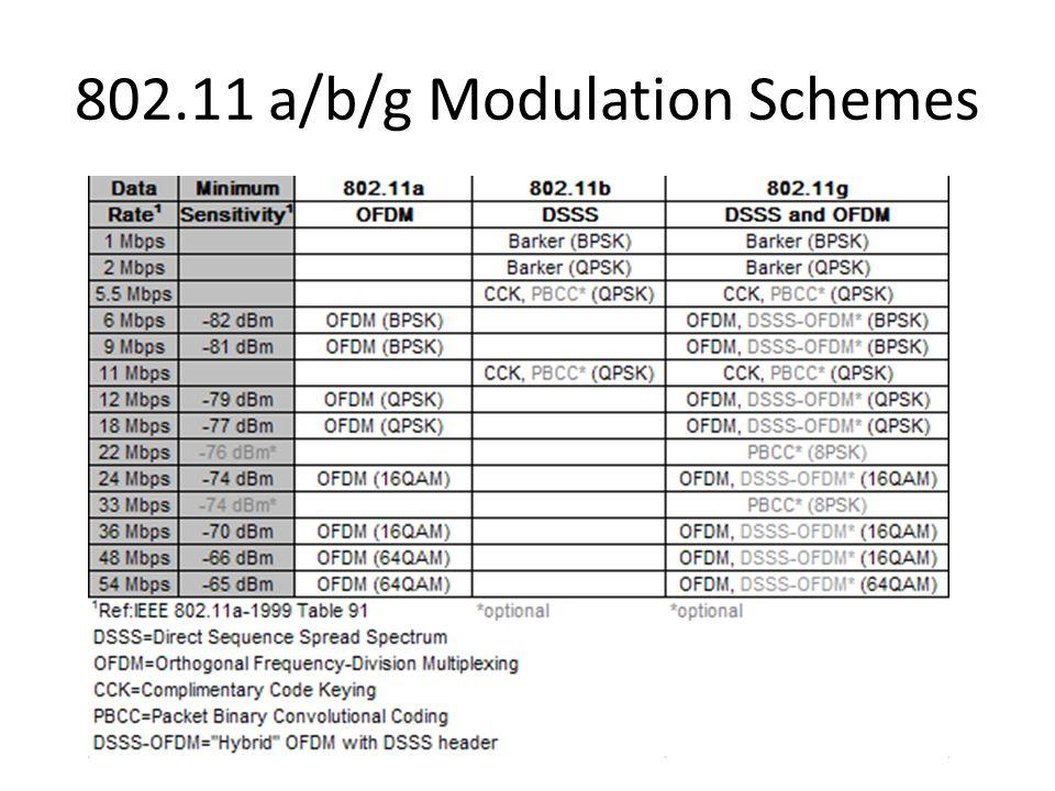 802.11 a/b/g Modulation Schemes