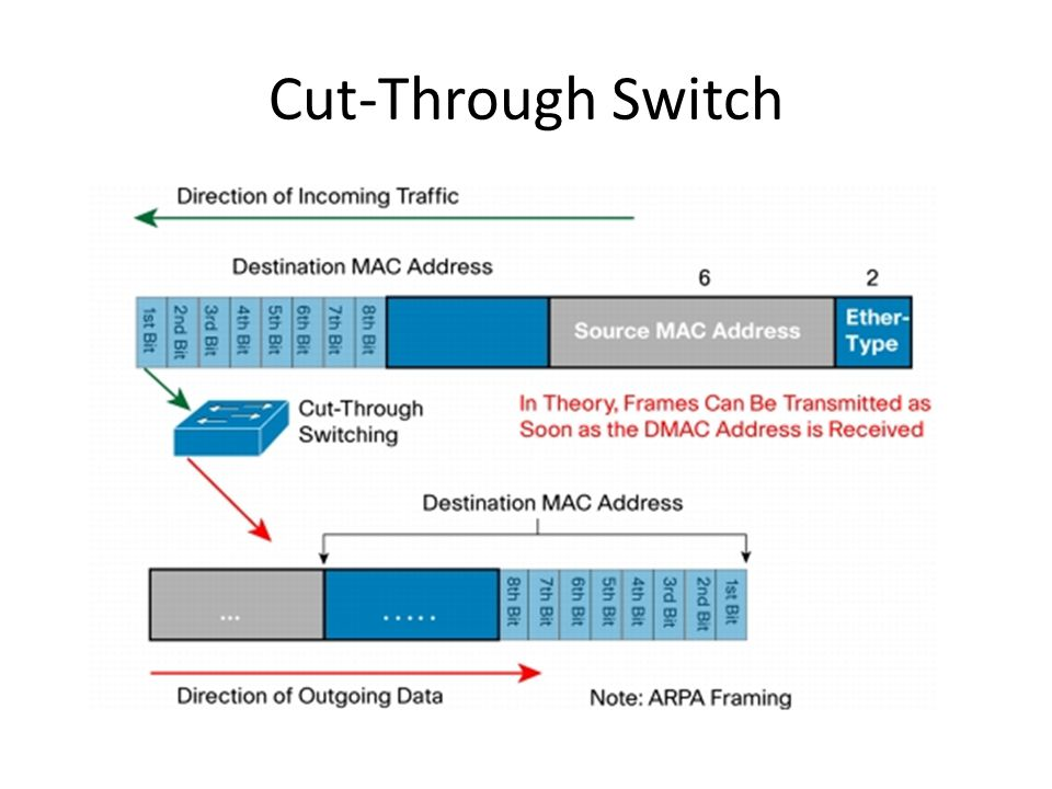 Cut-Through Switch