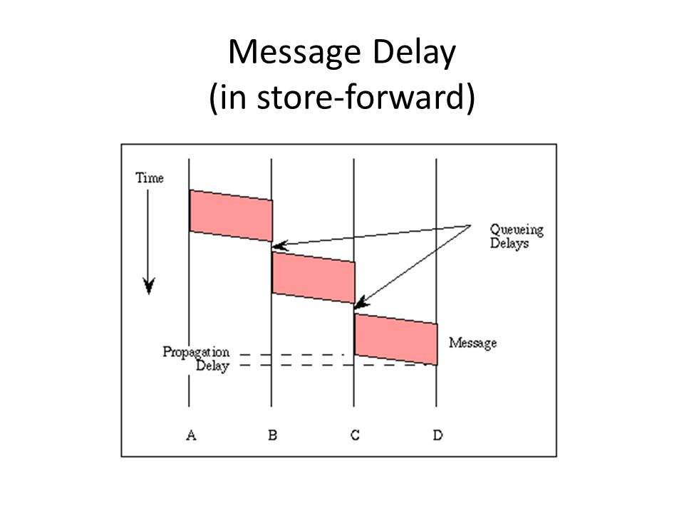 Message Delay (in store-forward)
