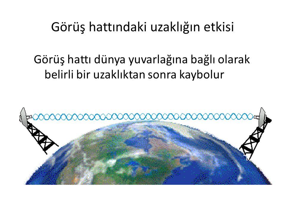 Görüş hattındaki uzaklığın etkisi