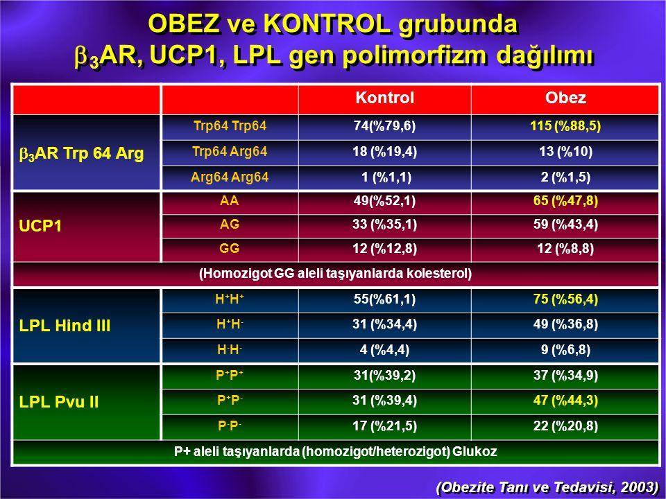 OBEZ ve KONTROL grubunda b3AR, UCP1, LPL gen polimorfizm dağılımı
