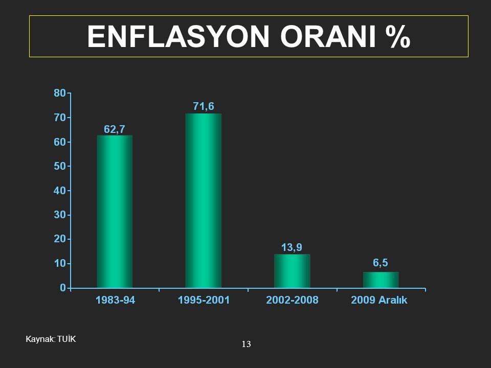 ENFLASYON ORANI % Kaynak: TUİK