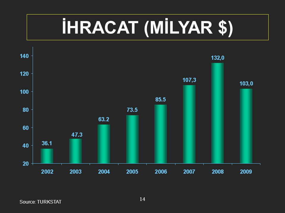 İHRACAT (MİLYAR $) Source: TURKSTAT 14