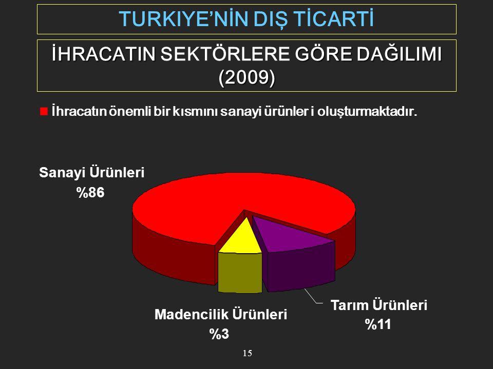TURKIYE'NİN DIŞ TİCARTİ İHRACATIN SEKTÖRLERE GÖRE DAĞILIMI (2009)