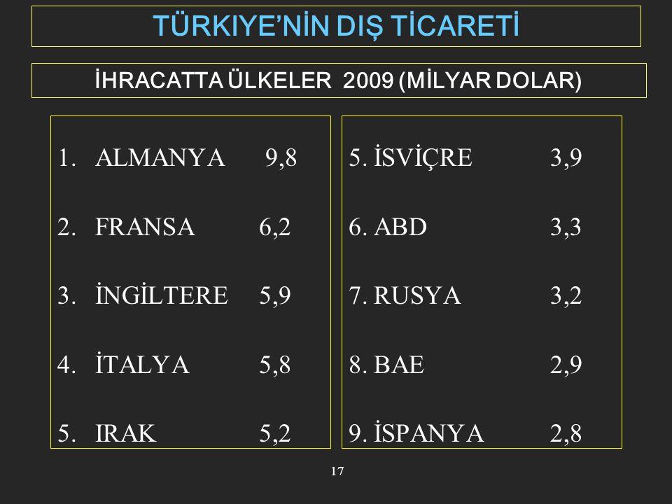 TÜRKIYE'NİN DIŞ TİCARETİ İHRACATTA ÜLKELER 2009 (MİLYAR DOLAR)