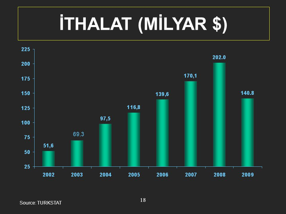 İTHALAT (MİLYAR $) 69,3 Source: TURKSTAT 18