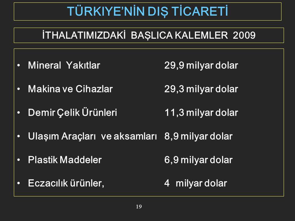 TÜRKIYE'NİN DIŞ TİCARETİ İTHALATIMIZDAKİ BAŞLICA KALEMLER 2009