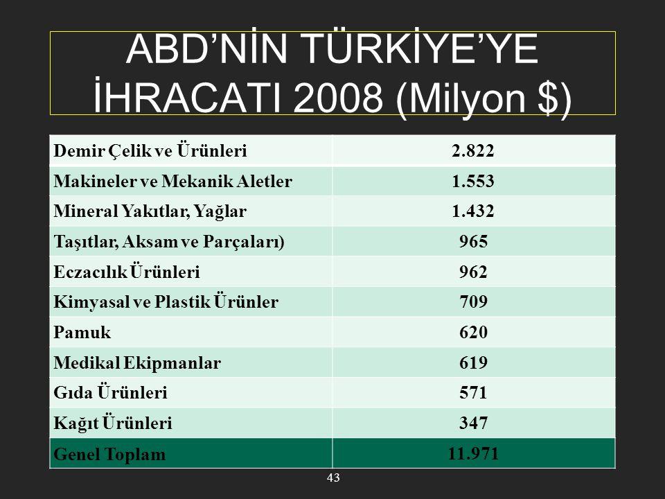 ABD'NİN TÜRKİYE'YE İHRACATI 2008 (Milyon $)