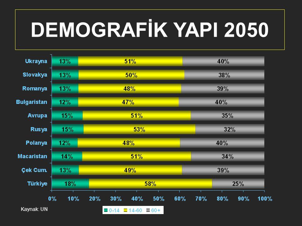DEMOGRAFİK YAPI 2050 Kaynak: UN