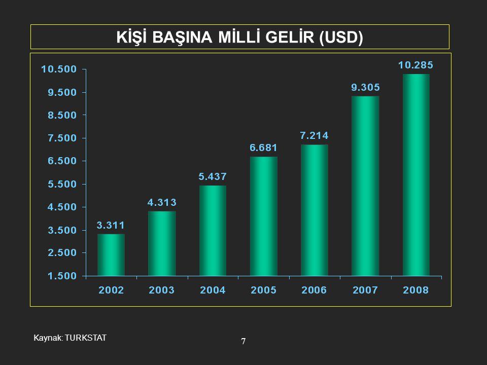 KİŞİ BAŞINA MİLLİ GELİR (USD)