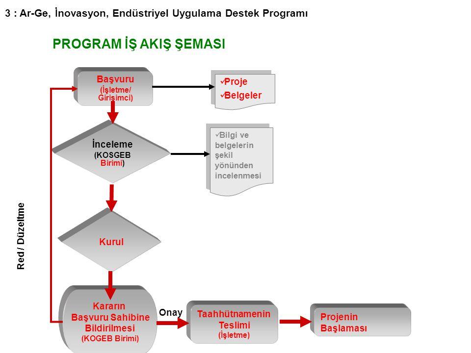 3 : Ar-Ge, İnovasyon, Endüstriyel Uygulama Destek Programı