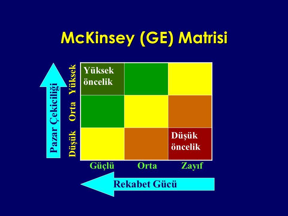 McKinsey (GE) Matrisi Pazar Çekiciliği Rekabet Gücü Yüksek öncelik
