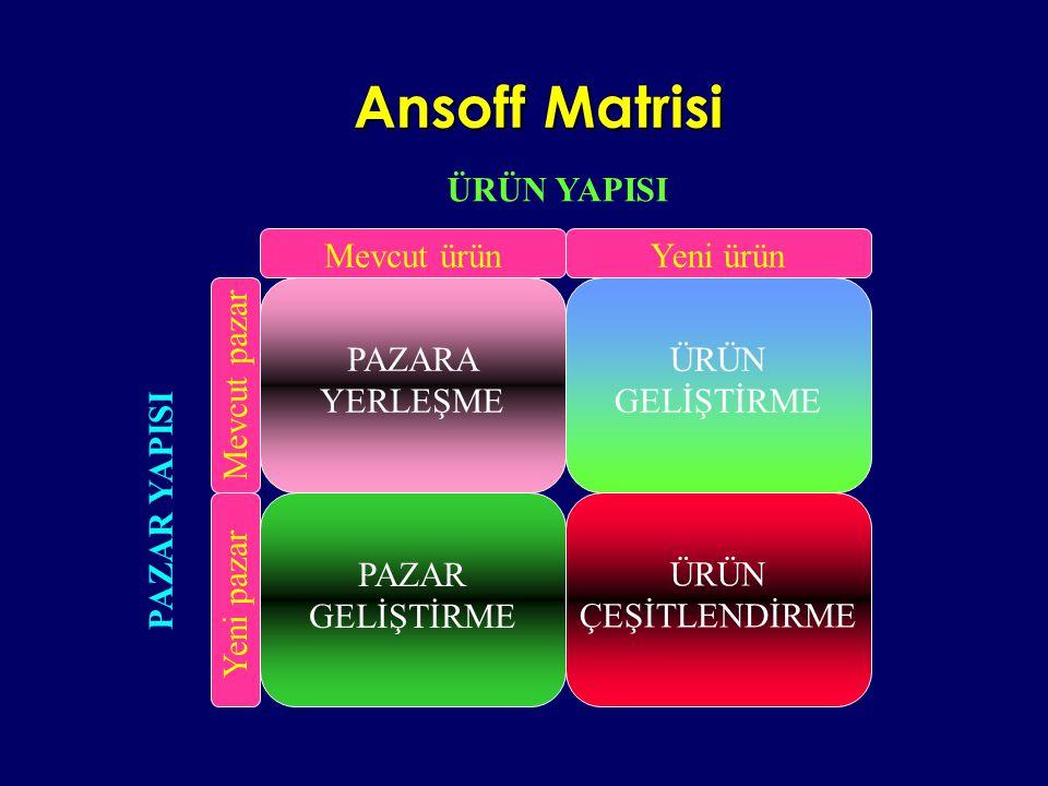 Ansoff Matrisi ÜRÜN YAPISI Mevcut ürün Yeni ürün PAZARA YERLEŞME