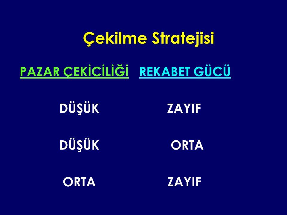 Çekilme Stratejisi PAZAR ÇEKİCİLİĞİ REKABET GÜCÜ DÜŞÜK ZAYIF