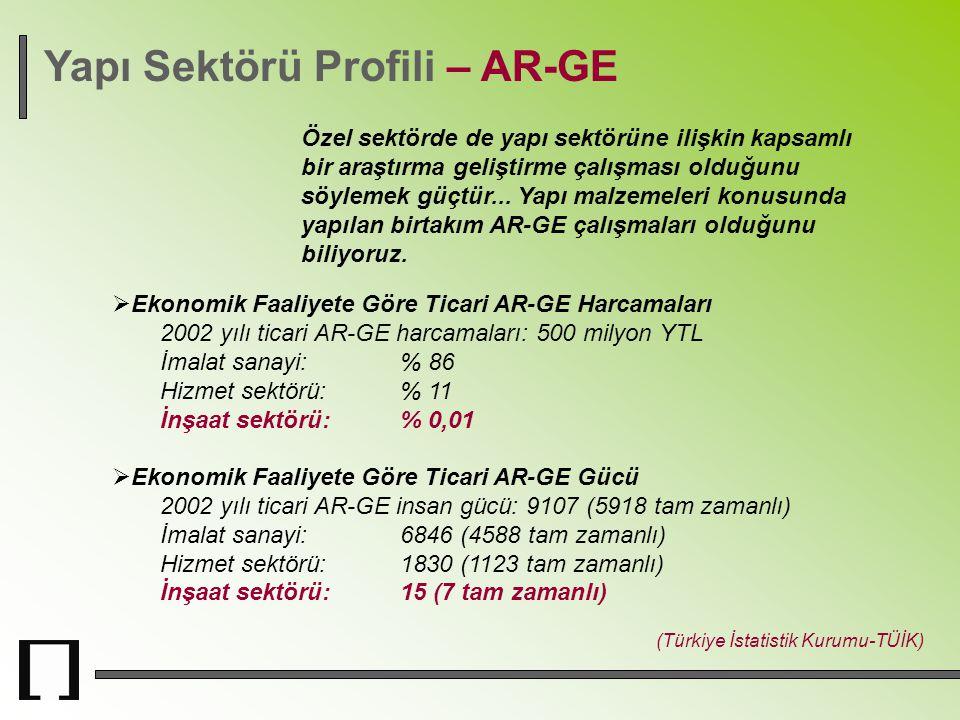 Yapı Sektörü Profili – AR-GE