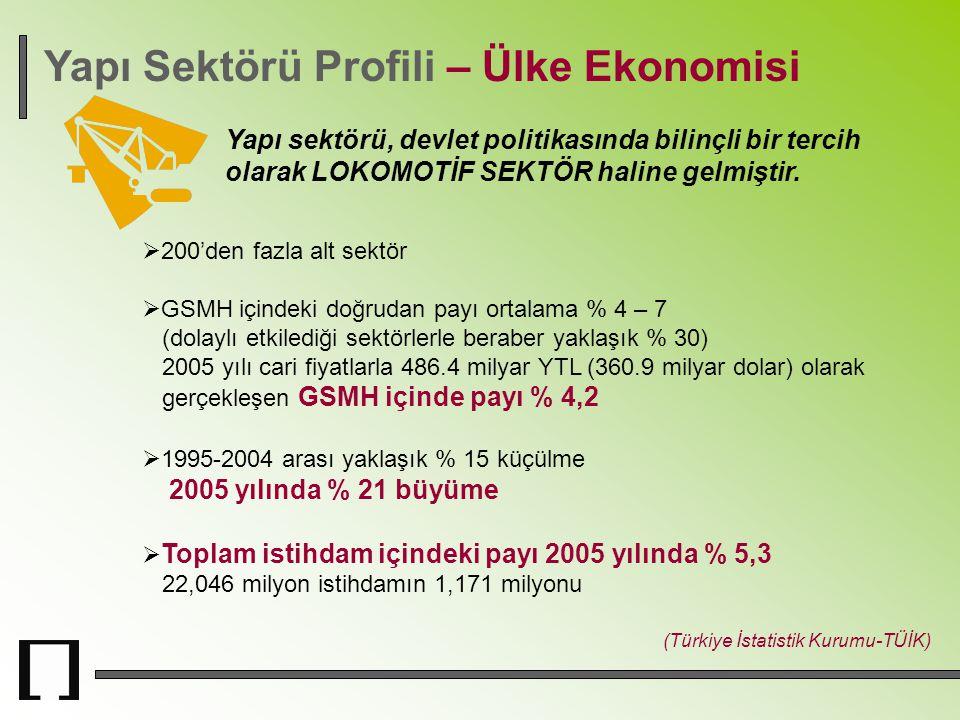 Yapı Sektörü Profili – Ülke Ekonomisi