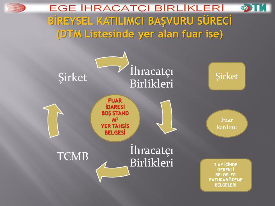 BİREYSEL KATILIMCI BAŞVURU SÜRECİ (DTM Listesinde yer alan fuar ise)