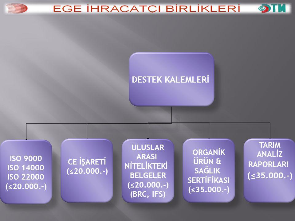 DESTEK KALEMLERİ ISO 9000 ISO 14000 ISO 22000 (≤20.000.-) CE İŞARETİ
